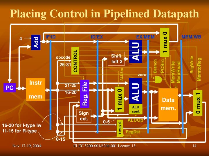 Placing Control in Pipelined Datapath
