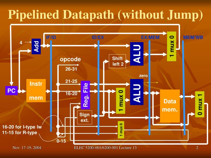 Pipelined Datapath (without Jump)