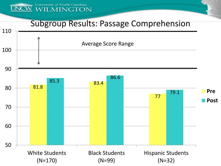 Subgroup Results: Passage Comprehension
