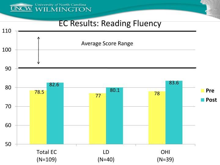 EC Results: Reading Fluency
