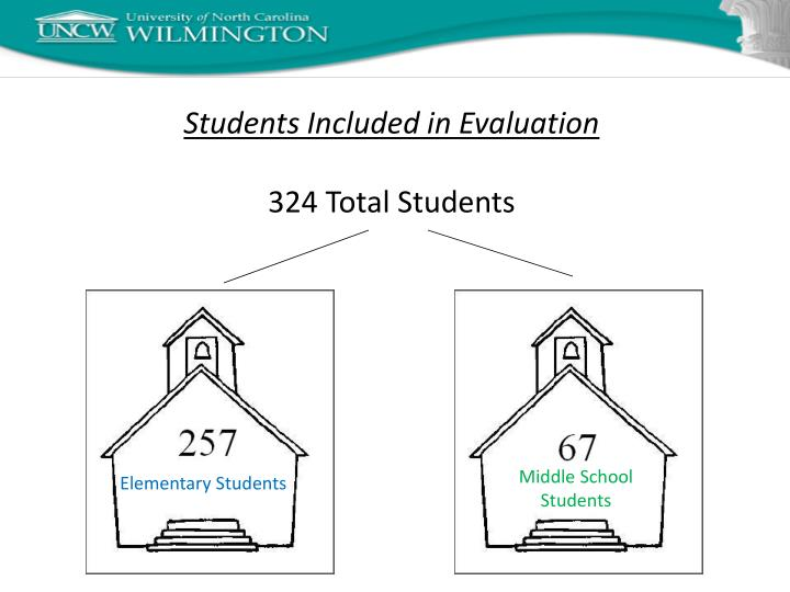 Students Included in Evaluation