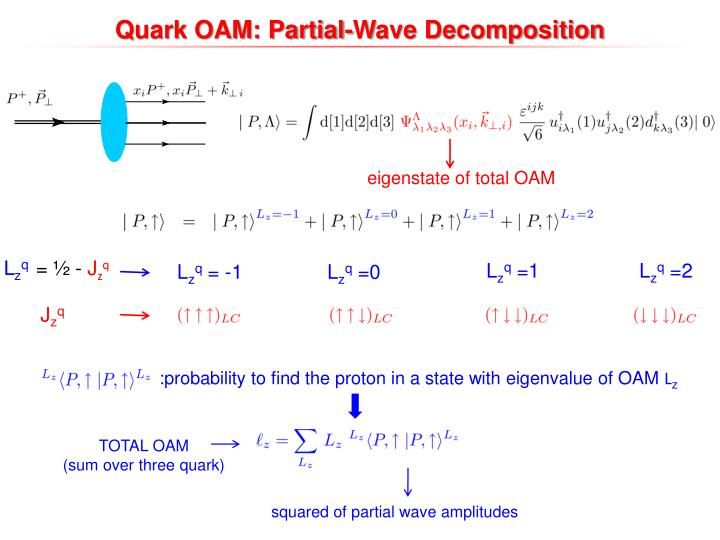 Quark OAM: Partial-Wave Decomposition