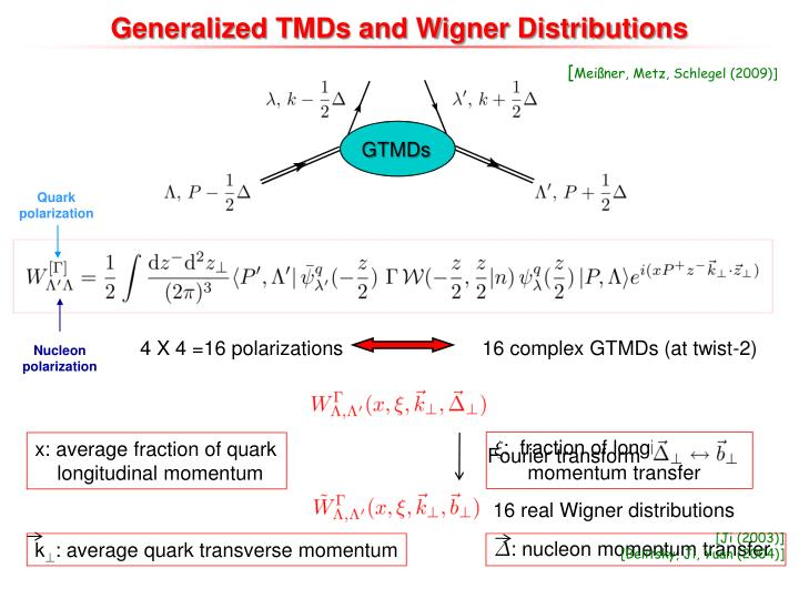Generalized TMDs and Wigner Distributions