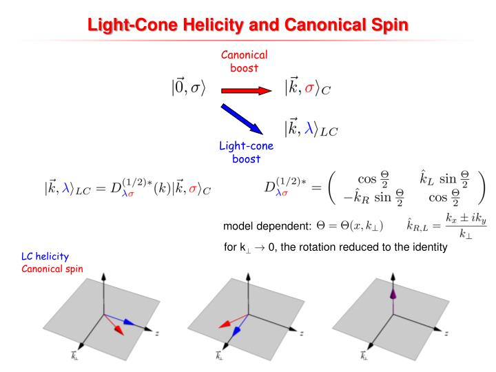 Light-Cone Helicity and Canonical Spin