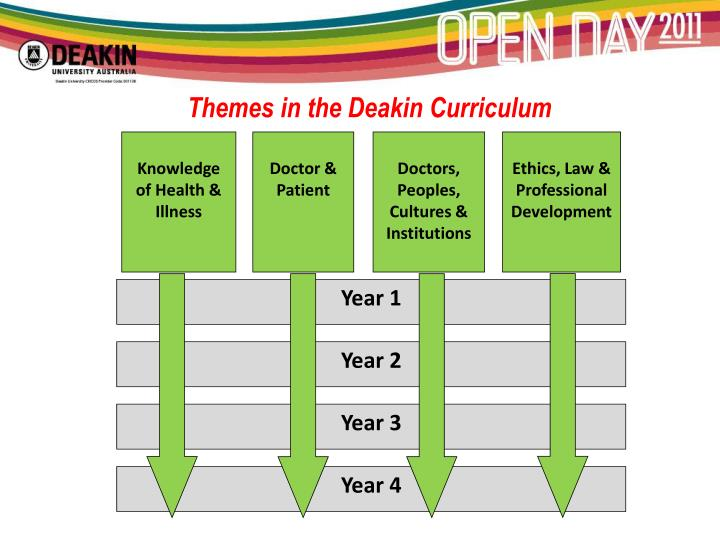 Themes in the Deakin Curriculum