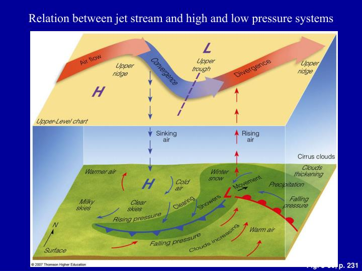Relation between jet stream and high and low pressure systems