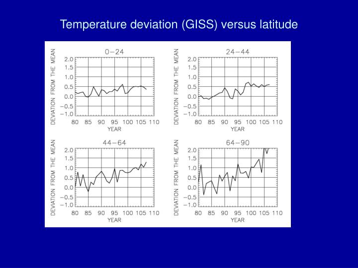 Temperature deviation (GISS) versus latitude