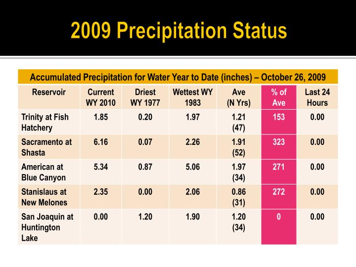 2009 Precipitation Status