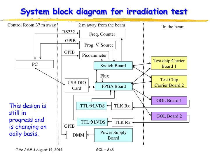 System block diagram for irradiation test