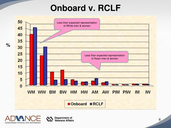 Onboard v. RCLF
