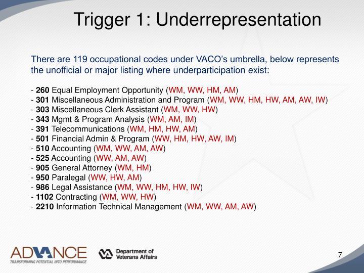 Trigger 1: Underrepresentation