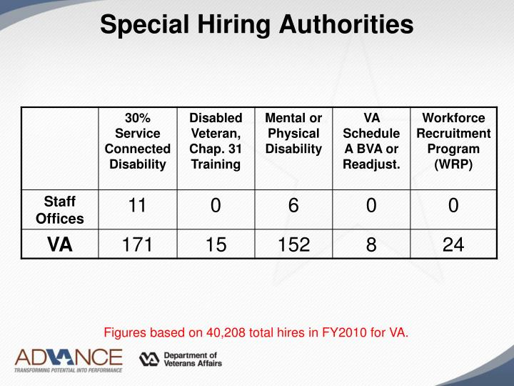 Special Hiring Authorities