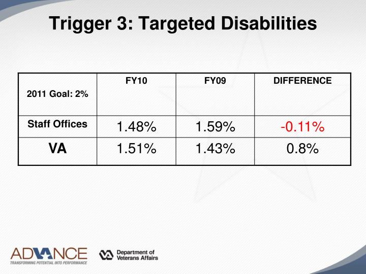 Trigger 3: Targeted Disabilities