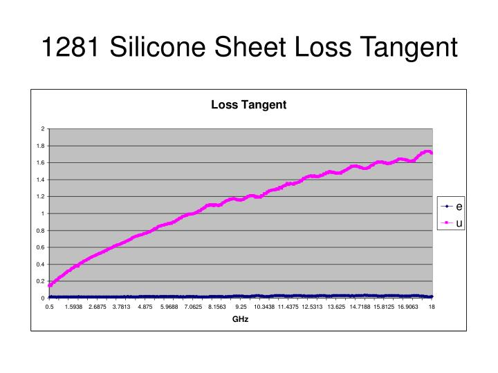 1281 Silicone Sheet Loss Tangent