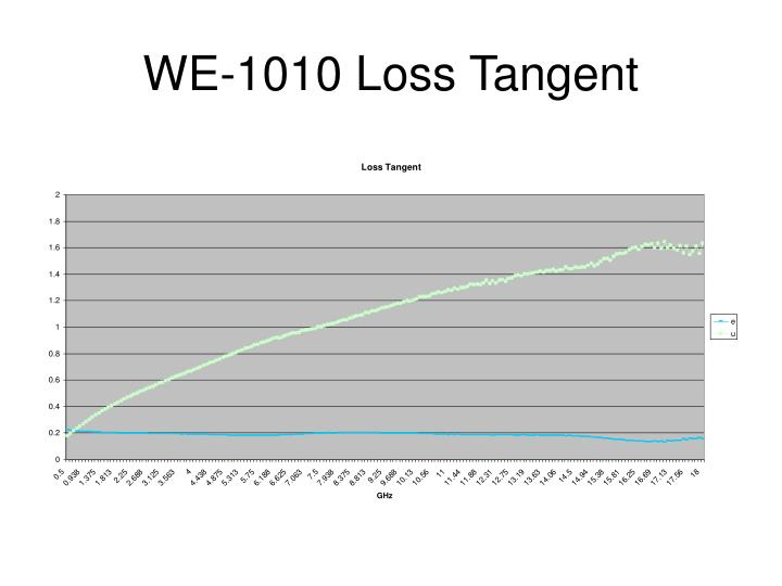 WE-1010 Loss Tangent