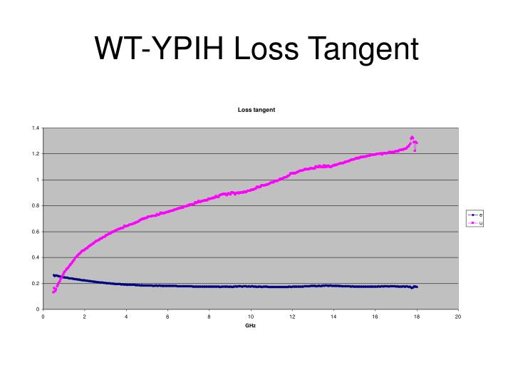 WT-YPIH Loss Tangent