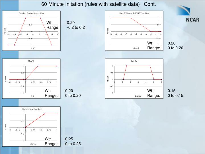 60 Minute Initation (rules with satellite data)Cont.