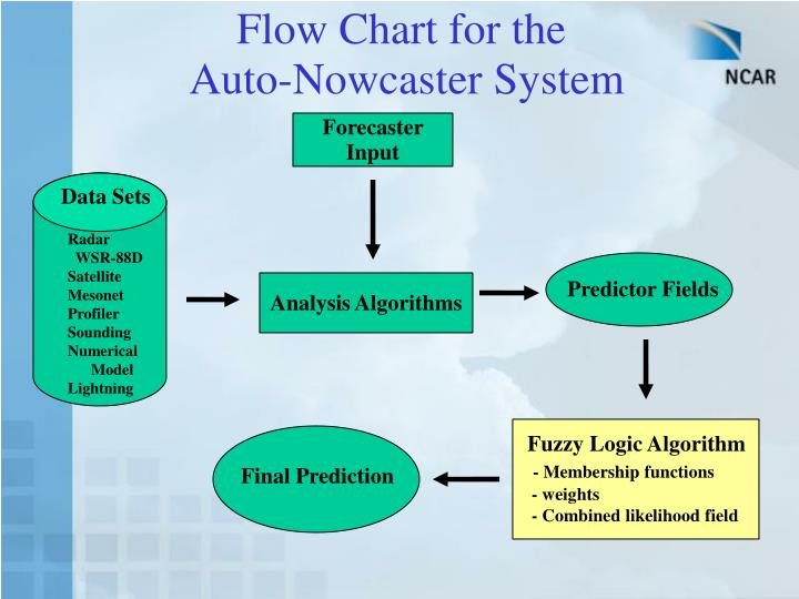Flow Chart for the