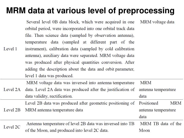 MRM data at various level of preprocessing