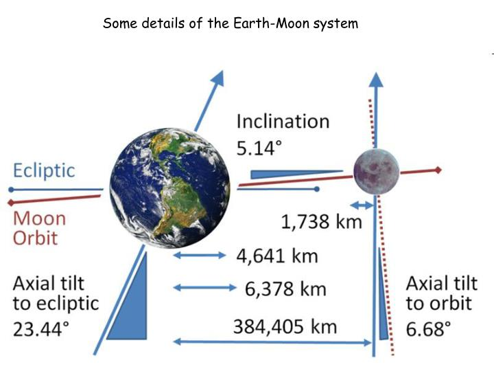Some details of the Earth-Moon system