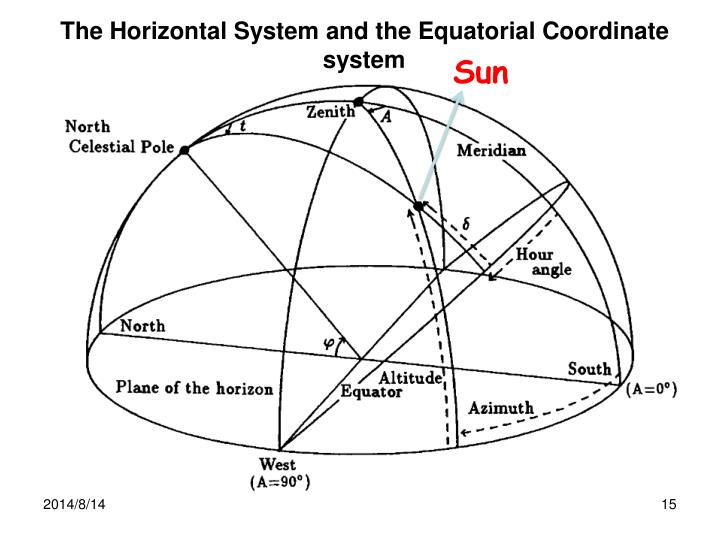 The Horizontal System and the Equatorial Coordinate system