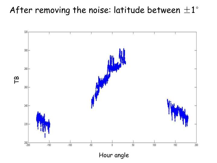After removing the noise: latitude between ±1°
