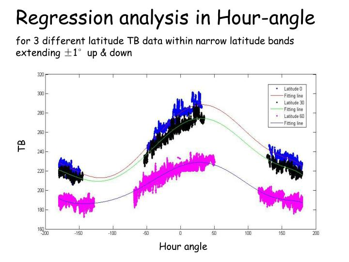 Regression analysis in Hour-angle