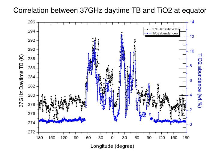 Correlation between 37GHz daytime TB and TiO2 at equator