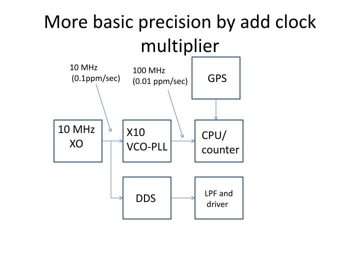 More basic precision by add clock multiplier