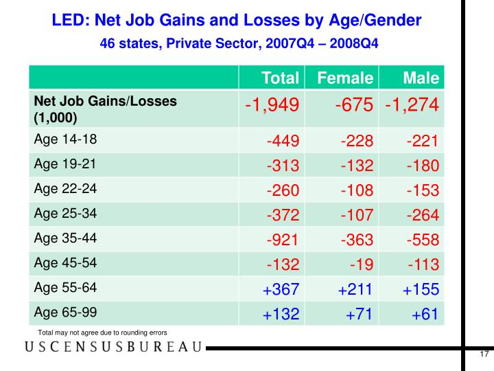 LED: Net Job Gains and Losses by Age/Gender