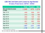 led net job gains and losses by age gender 46 states private sector 2007q4 2008q4
