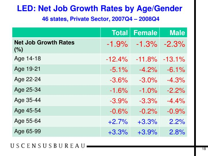 LED: Net Job Growth Rates by Age/Gender