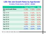 led net job growth rates by age gender 46 states private sector 2007q4 2008q4