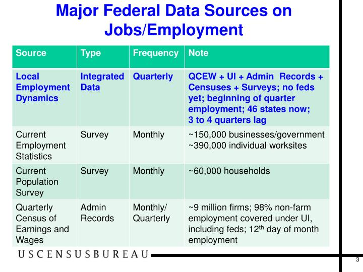 Major federal data sources on jobs employment