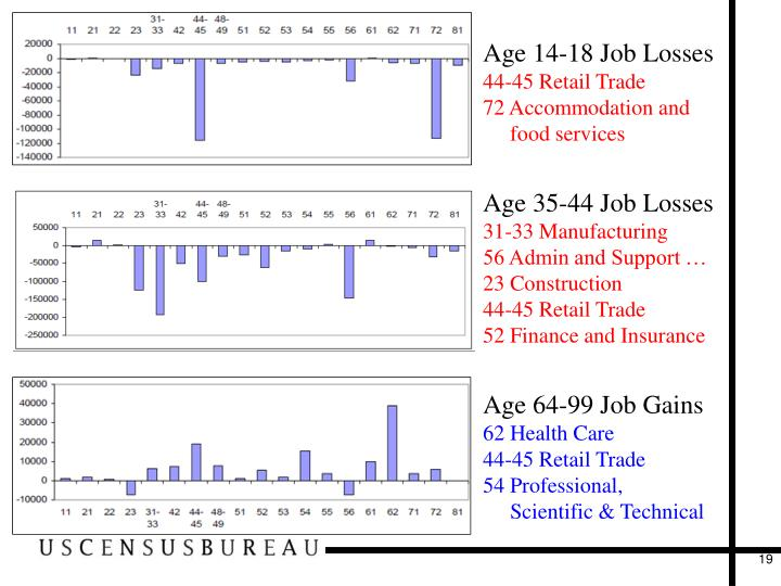 Age 14-18 Job Losses