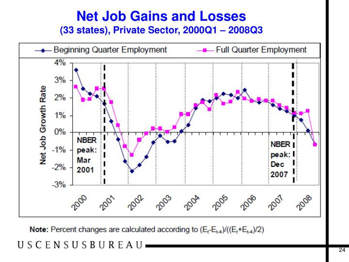Net Job Gains and Losses