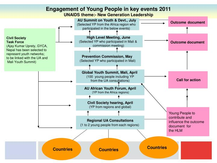 Engagement of Young People in key events 2011