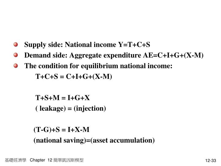 Supply side: National income Y=T+C+S