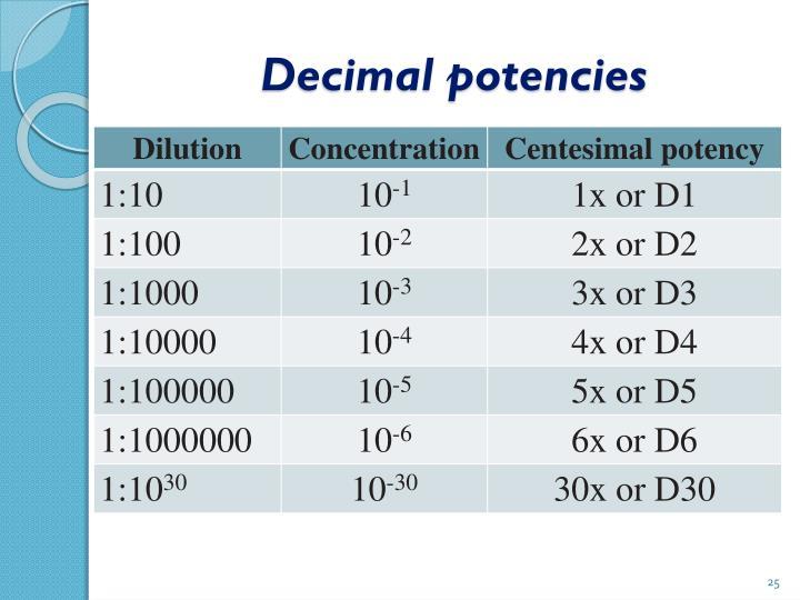 Decimal potencies