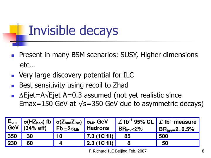 Invisible decays