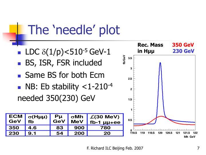 The 'needle' plot