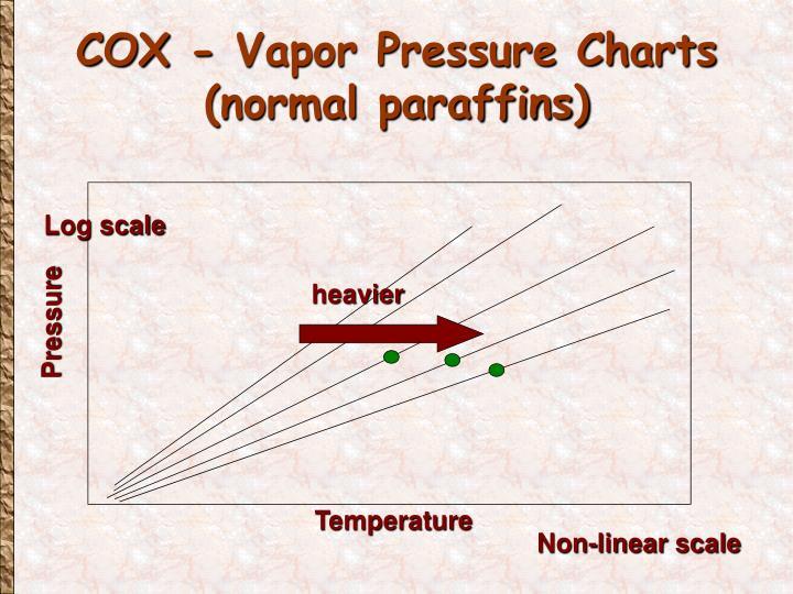 COX - Vapor Pressure Charts