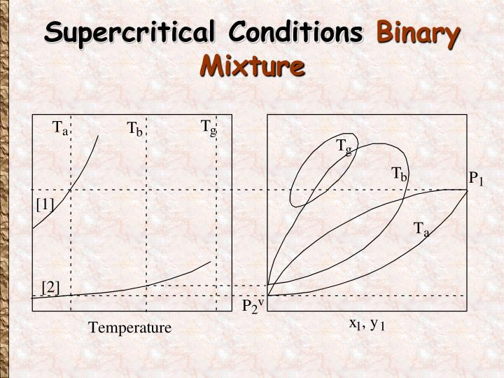 Supercritical Conditions