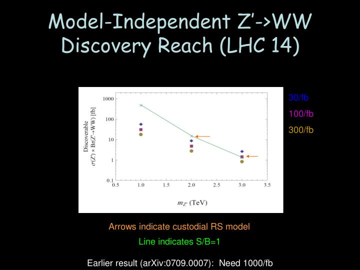 Model-Independent Z'->WW Discovery Reach (LHC 14)