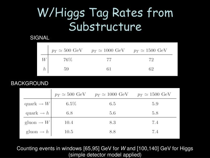 W/Higgs Tag Rates from Substructure
