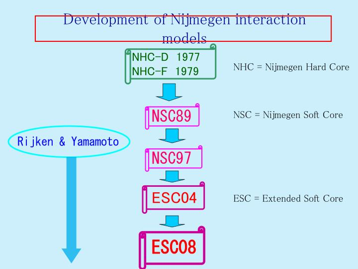 Development of Nijmegen interaction models