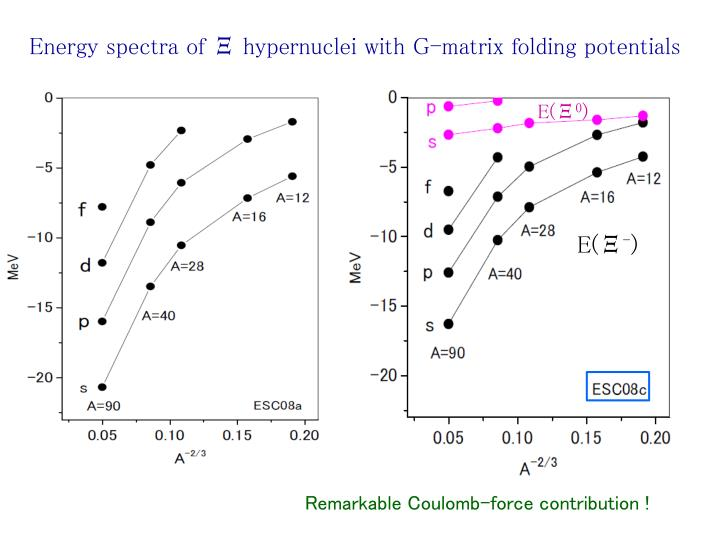 Energy spectra of