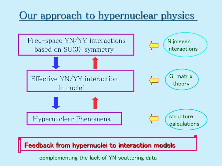 Our approach to hypernuclear physics