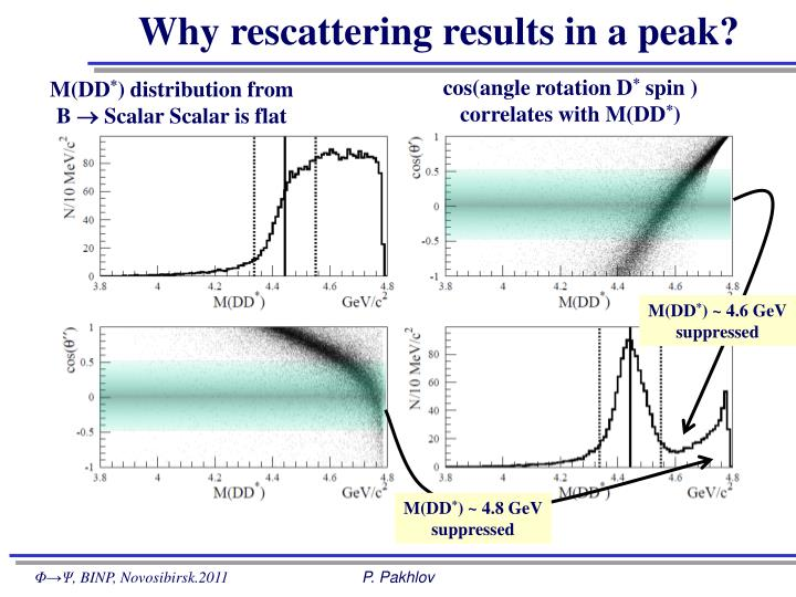Why rescattering results in a peak?