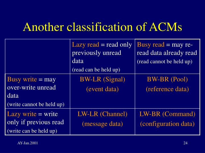 Another classification of ACMs